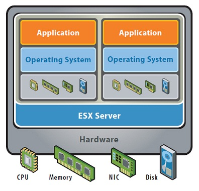 Data center virtualization  – Basic aspects