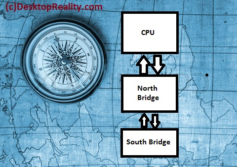 Why North and South Bridges ?
